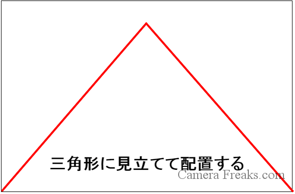 一眼レフの基本的な構図である三角構図の図解