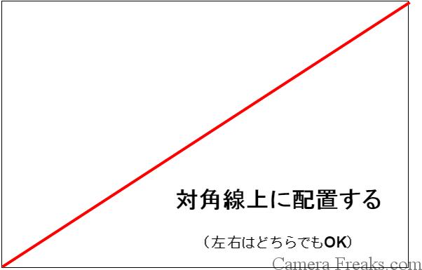 一眼レフの基本的な構図である対角構図の図解