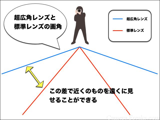 超広角レンズと標準レンズの画角の違いを解説