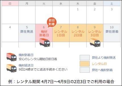 ビデオエイペックスのレンタル日数の数え方