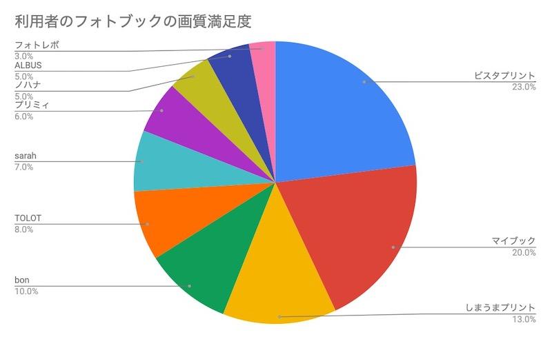 フォトブック利用者の画質満足度調査