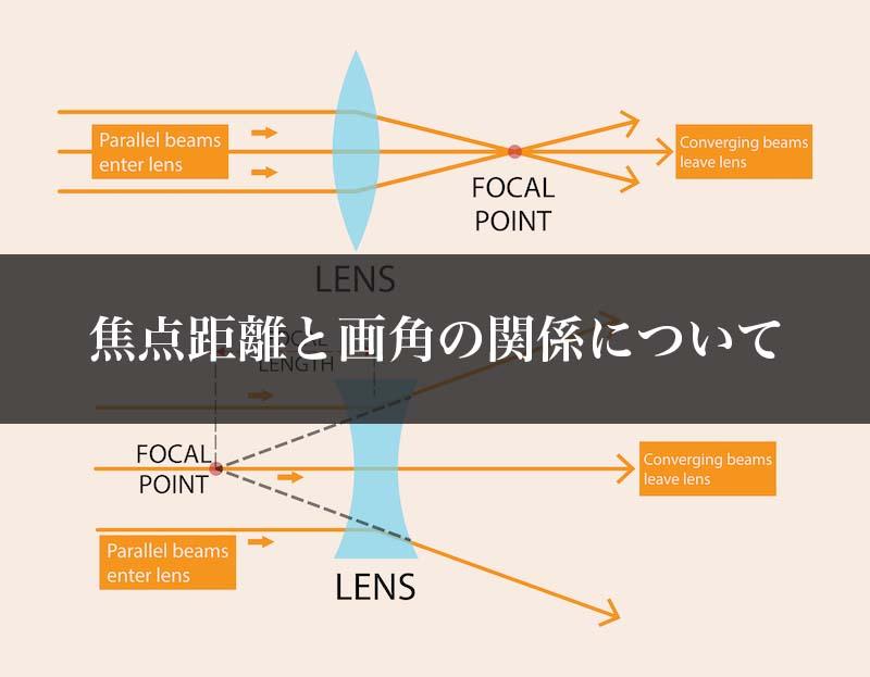 焦点距離と画角の関係について