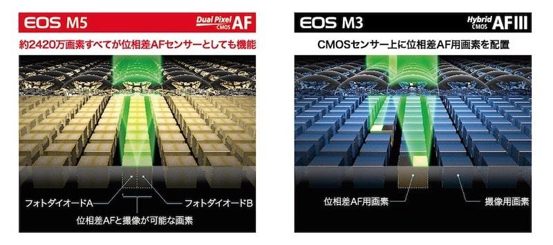 デュアルピクセルCMOS AFの仕組み